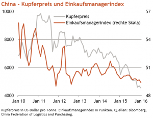Aus: Pflüger, Wolfgang: Berenberg Makro - Rohstoffe vom 05.02.2016